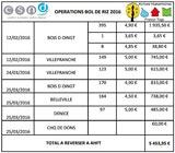 Opérations Bol de riz 2016