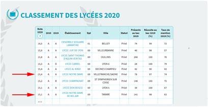 Classement général - 2020