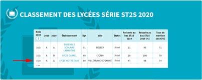 Classement ST2S - 2020