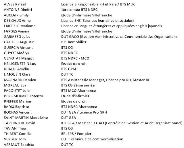 Liste des anciens élèves